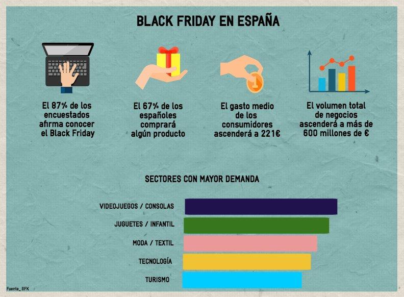 Infografia con previsiones para el Black Friday en España en 2016